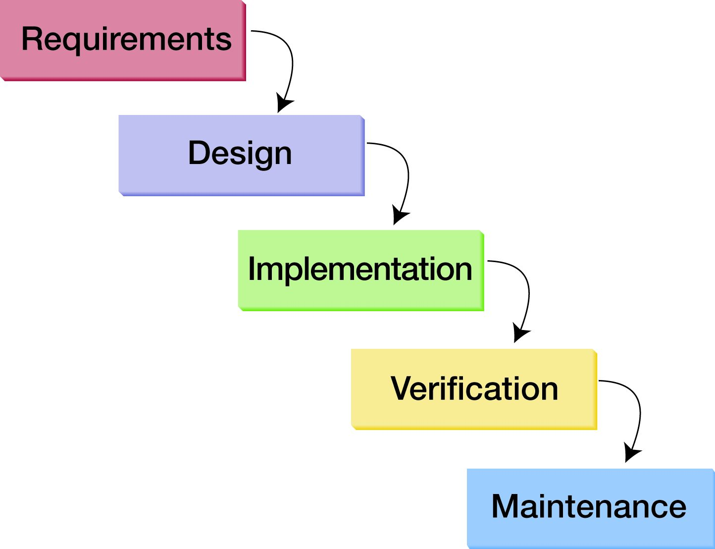 Sdm alum explains need for negotiation in software for Waterfall model design meaning