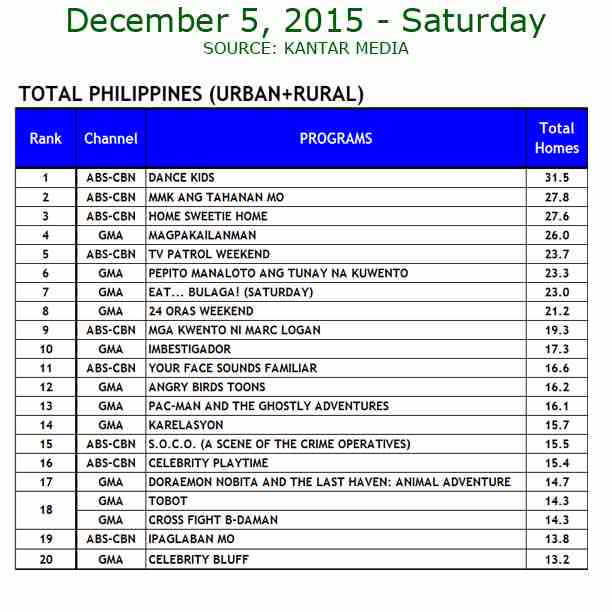 Kantar Media National TV Ratings - Dec. 5, 2015