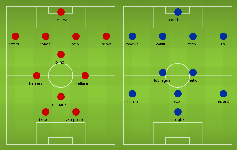 Possible Line-ups, Stats, Highlights Form Guide: Manchester United vs Chelsea