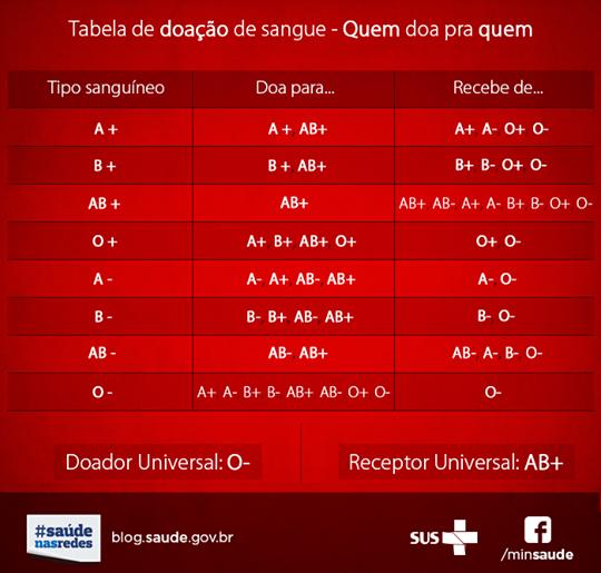 Tabela de doação de sangue - Quem doa pra quem