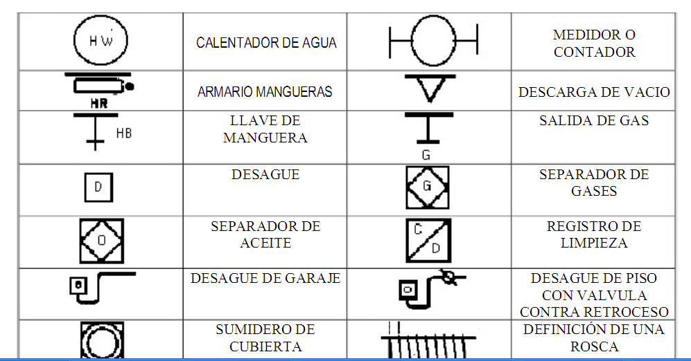 S mbolo para planos mobiliarios toposervic for Simbologia de niveles en planos arquitectonicos
