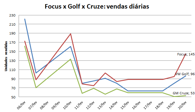 Focus x Golf x Cruze Hatch: vendas