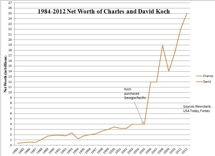 Repealing the frontiers of ignorance may 2012 for David koch usa
