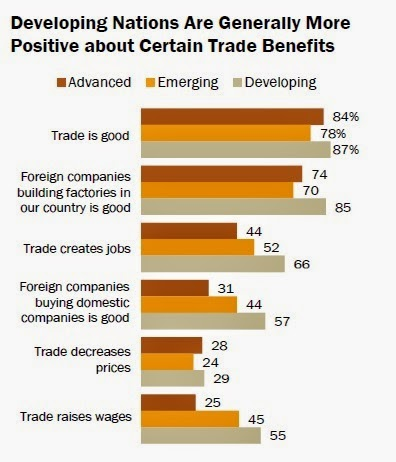 benefits of international trade to china Exporting to china a benefits for uk businesses the international trade centre (itc) ranks the value of china's top services imports.