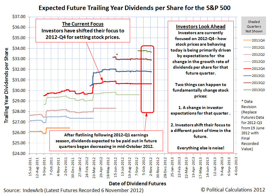 Expected Future S&P 500 Trailing Year Dividends per Share, with Futures as of 6 November 2012
