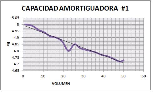 PRACTICAS DE LABORATORIO DE QUIMICA ANALITICA I: PRACTICA N° 3 ...