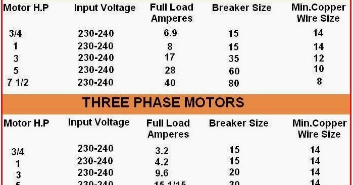 Electrical Engineering World  Comparison Between 1