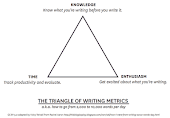 Rachel Aron&#39;s Writing Triangle