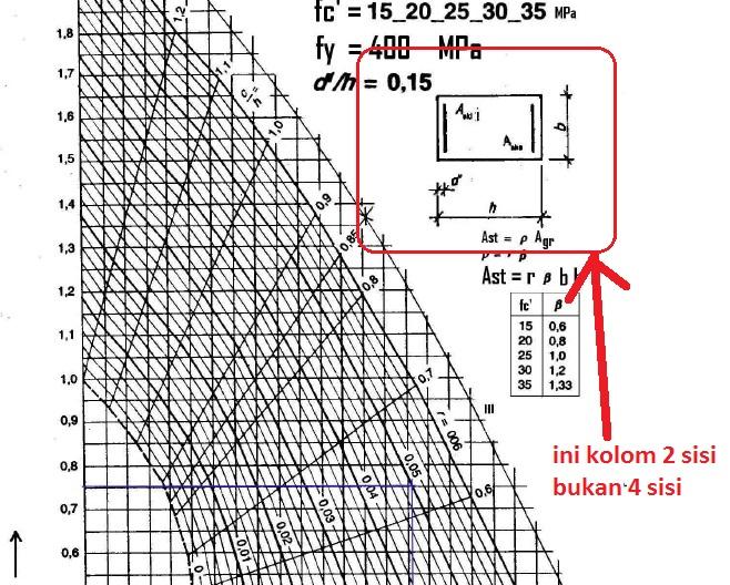 Struktur beton 1 oktober 2012 hitung jumlah tulangan pakai d19 dan gambarkan penampang kolom tersebut ccuart Choice Image