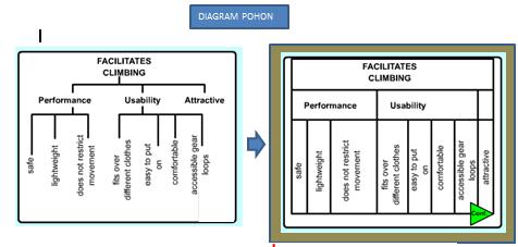 N3 nhedblog sebagai dasar dari sebuah diagram pohon ini dibangun dari atas ke bawah dengan masing masing tingkat yang sedang dipertimbangkan pada gilirannya untuk ccuart Choice Image