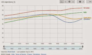 https://www.google.com/publicdata/explore?ds=d5bncppjof8f9_&ctype=l&strail=false&bcs=d&nselm=h&met_y=sp_dyn_le00_in&scale_y=lin&ind_y=false&rdim=country&idim=country:ZWE:LKA:ZAF:IND&ifdim=country&ind=false