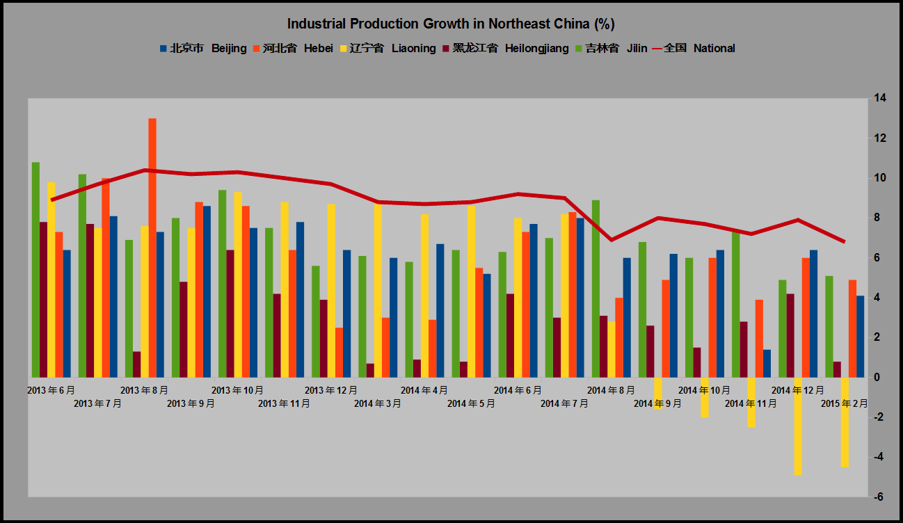 Investing in Chinese Stocks—投资大中华地区股市: Industrial ...