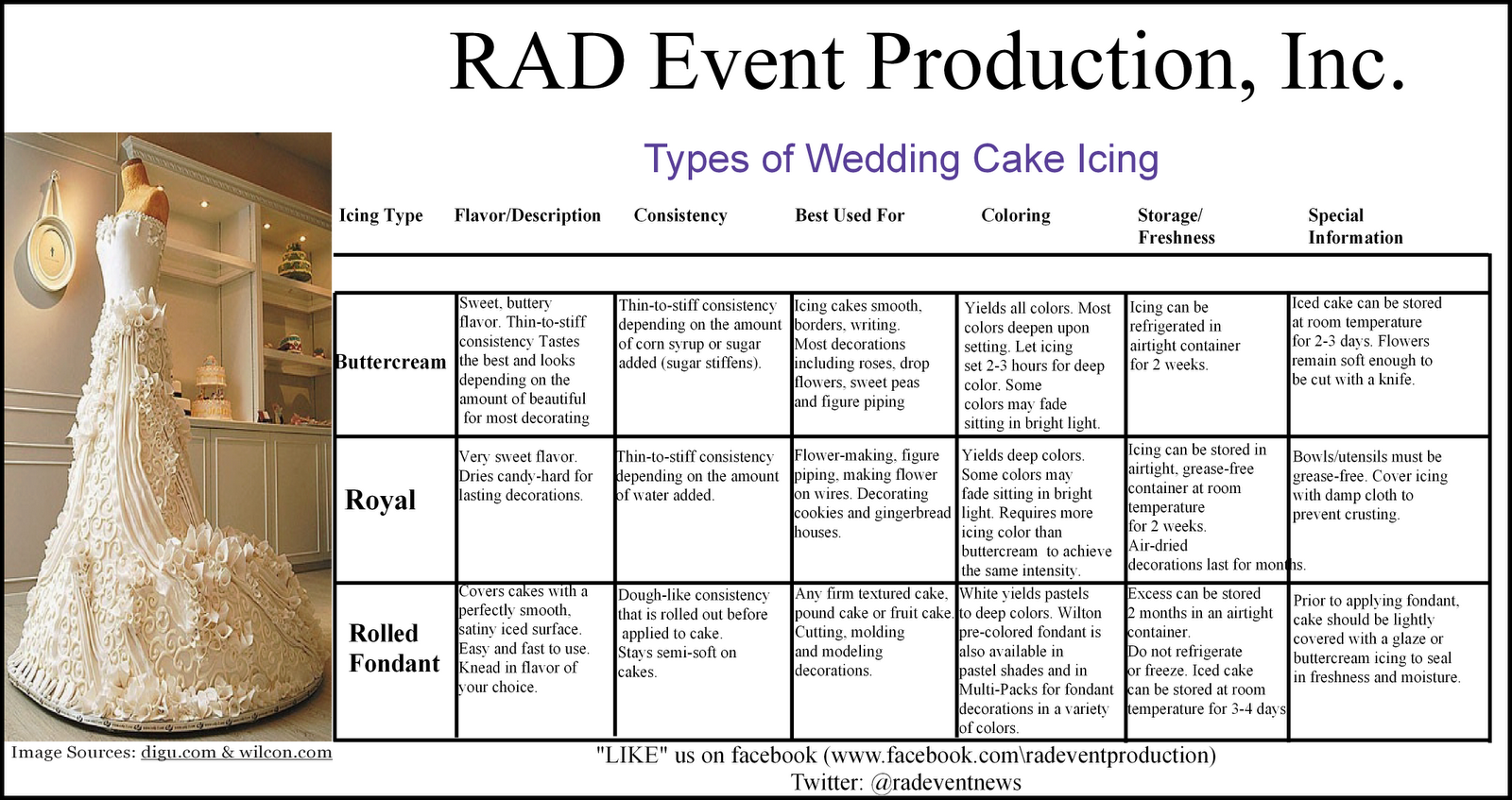 rad event production inc types of wedding cake icing