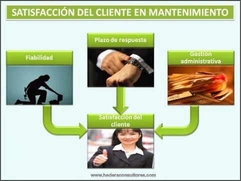Satisfacción del cliente para empresas de servicios de mantenimiento
