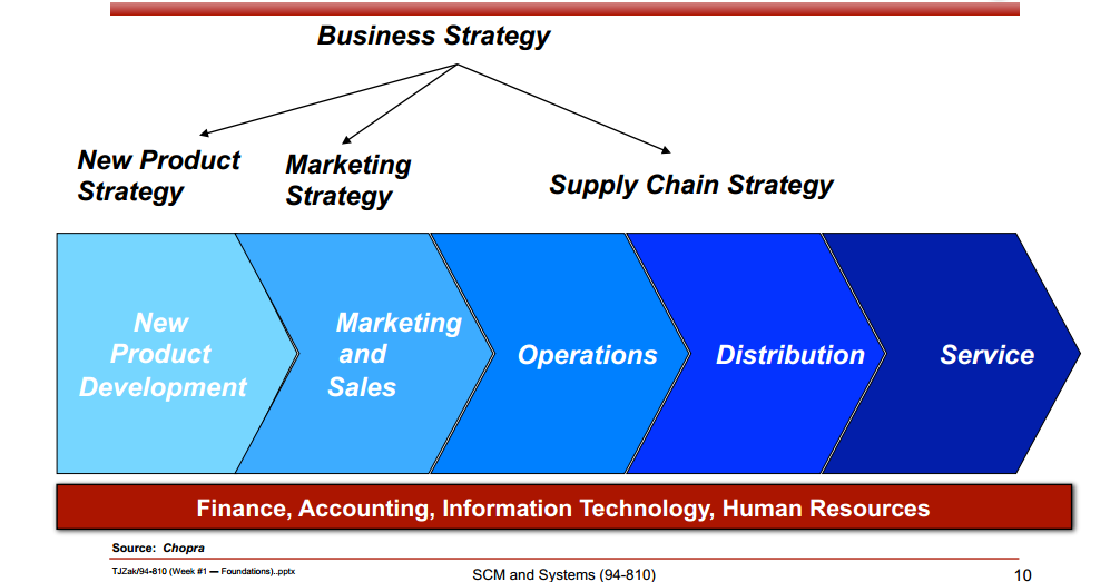how does supply chain management relate to the marketing concept at dell Answer to how does supply chain management relate to the marketing concept at dell.