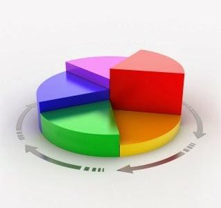 Tính tổng số nhận xét và bài viết của Blogger