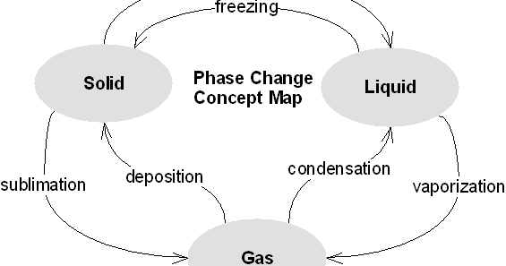 Earth Science Reference: Phases of water..