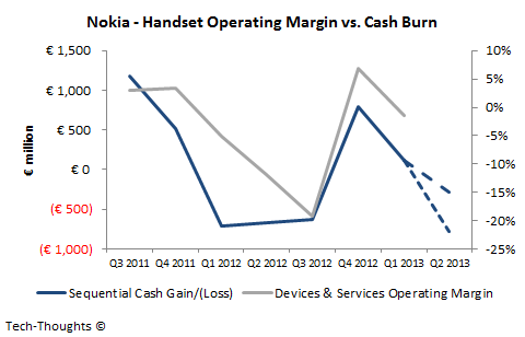Nokia - Handset Operating Margins vs. Cash Burn
