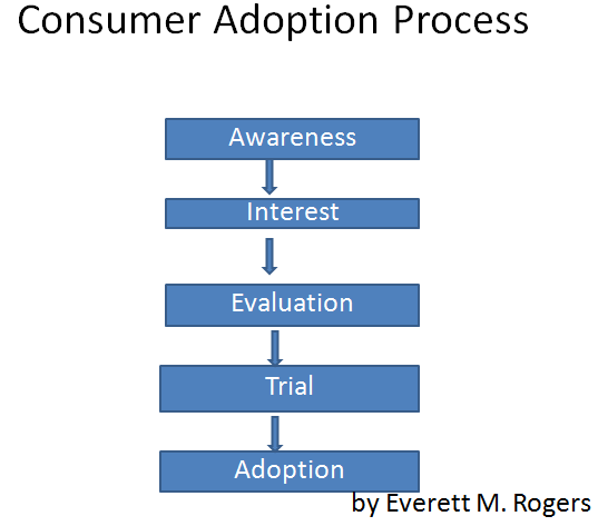 adoption process Under the adoption contract adoption fees vary and adopters will receive the deed for their horse 12 months after the adoption date dependent on a final facility profile report dependent on a final facility profile report.
