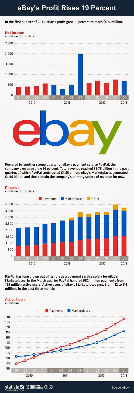ebay  set to integrate online and offline shopping