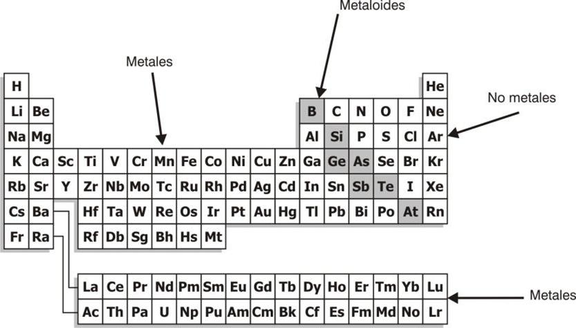 Aprendiendoquimican1n tabla periodica y estructura del atomo el propio lavoisier dio la primera clasificacin de elementos agrupando los mismos en metales no metales y metaloides o metales de transicin urtaz Images