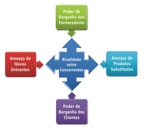 Estratégia Competitiva: As 5 Forças de Porter no cotidiano estratégico empresarial