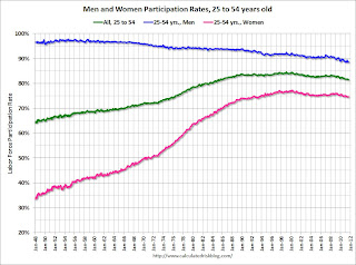 Update: Labor Force Participation Rate by Age