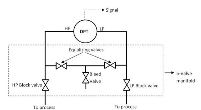 Kalibrasi Defferential Pressure Transmitter