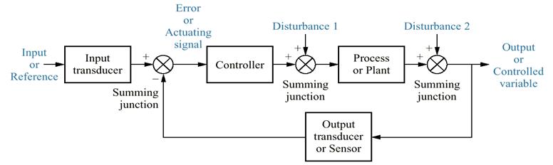 Sastra Otomasi Industri  Pengenalan Sistem Kontrol