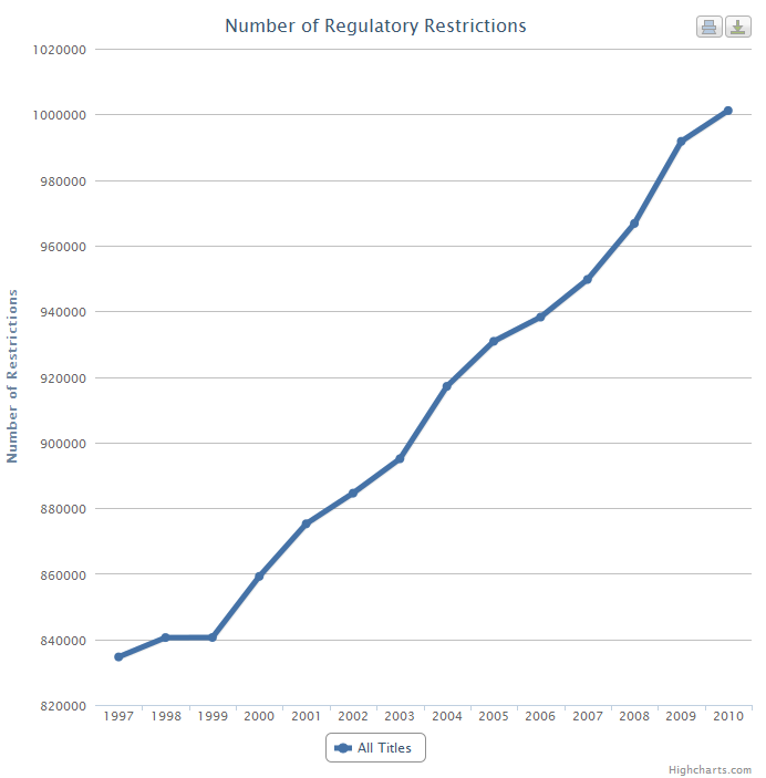 Mercatus Center RegData: All Regulatory Restrictions, 1997-2010