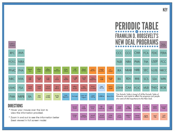 Gallagher blogs periodic table of new deal programs periodic table of new deal programs urtaz Gallery