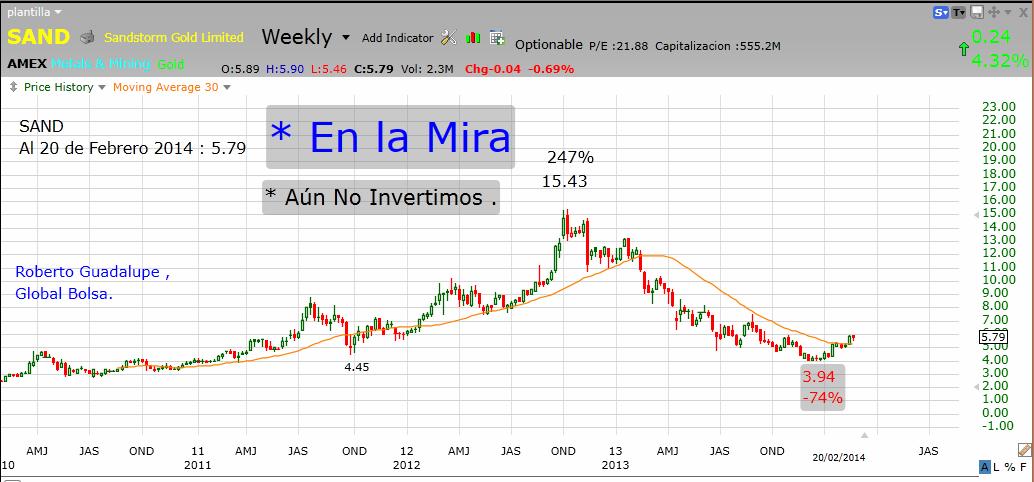 http://www.global-bolsa.com/index.php/articulos/item/1667-sand-amex-en-la-mira-por-roberto-guadalupe