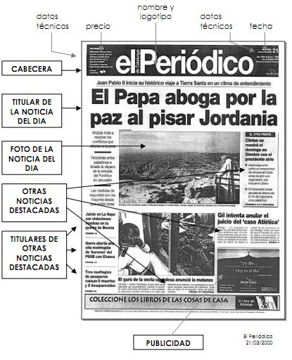 Tercero A: El lenguaje periodístico y las partes del periódico