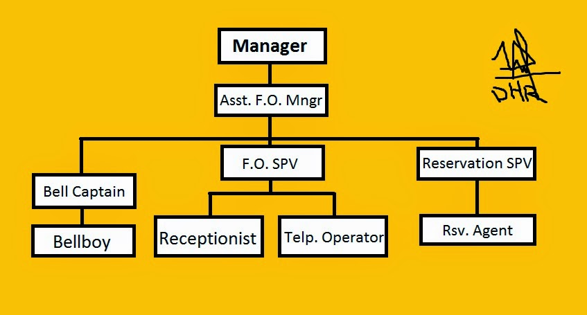 housekeeping organizational chart and description of jobs Hotel houskeeeping organization and brief outline of duties  the  organizational structure of the housekeeping department mainly  his job is a  mammoth task because he keeps track of all linen as  job description report.