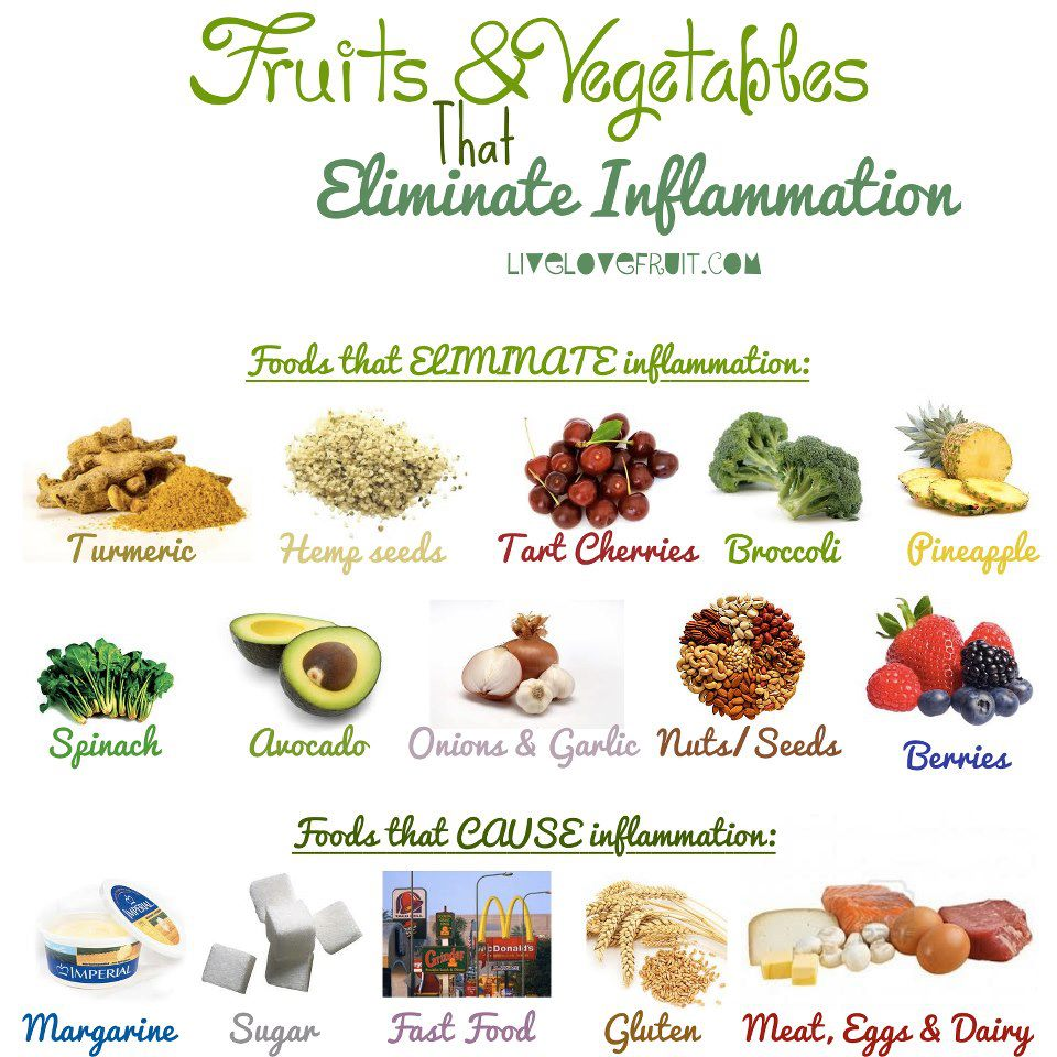 List Of Foods To Reduce Inflammation
