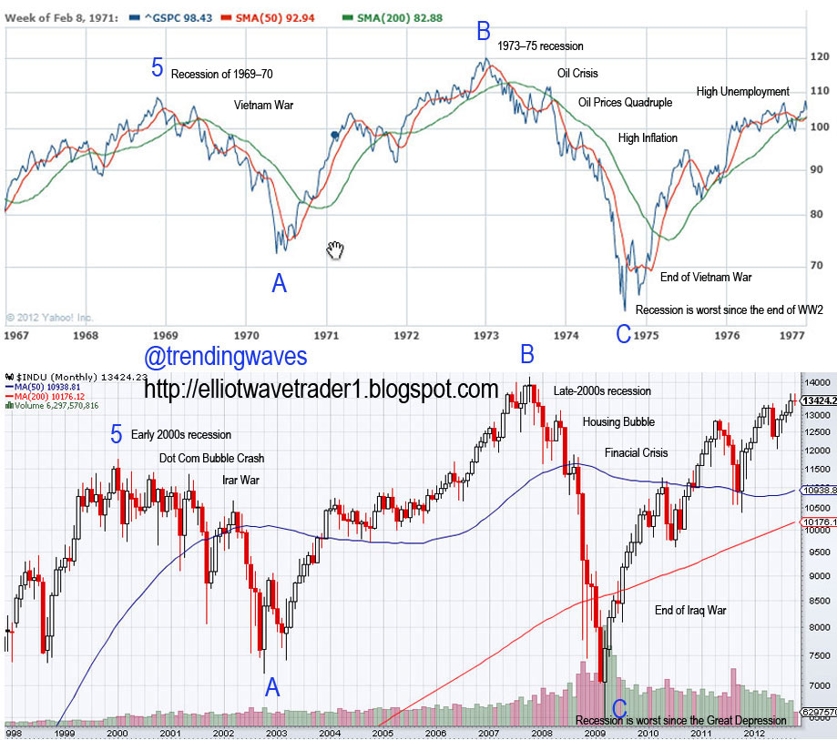 Year end trading strategies