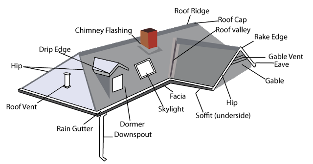 Tri county roof pro the parts of your roof for Roof parts glossary