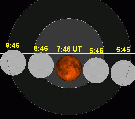 Grafico secuencial de eclipse de luna llena,  15 de bril 2014
