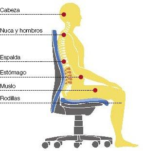 Compu recicler mejoramiento ambiental y la ergonomia en for Ergonomia en el puesto de trabajo