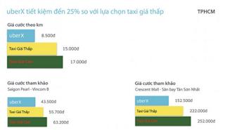 Gia cuoc UberX tai tp Ho Chi Minh