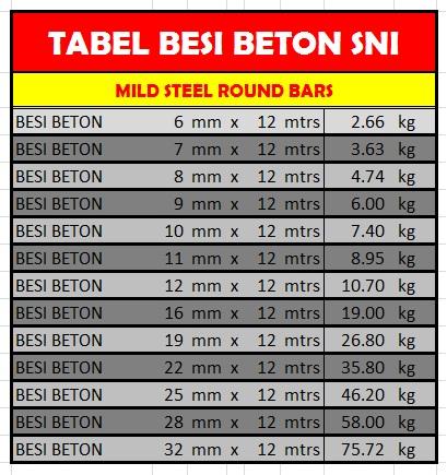 tabel berat baja