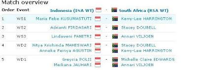Susunan-pemain-uber-cup-2012-IndonesiaVSSouthAfrica