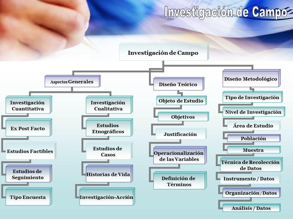 Cómo Hacer un Buen Proyecto: MODELO DE INVESTIGACIÓN DE CAMPO