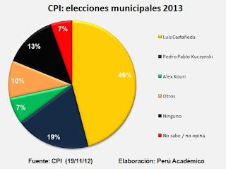 Encuesta CPI elecciones municipales Luis Castañeda