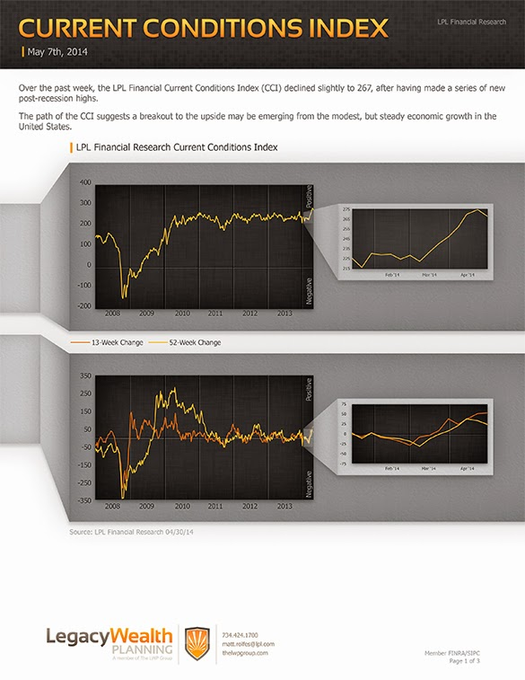 LPL Financial Research - Current Conditions Index - May 7, 2014
