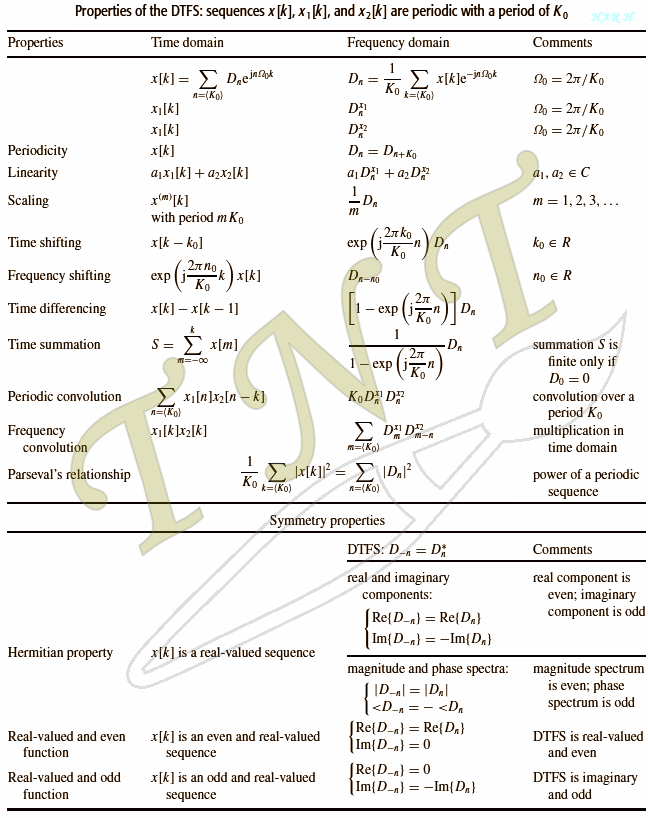 Signals and systems formula sheet derivatives investing - Fourier series transform table ...
