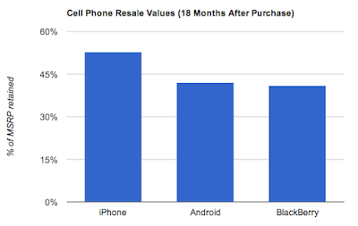 iPhone, Android, and Blackberry Resale Values