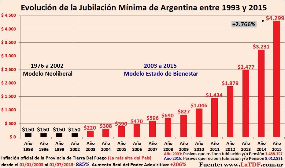 Jubilación Mínima Argentina 1993 a 2015