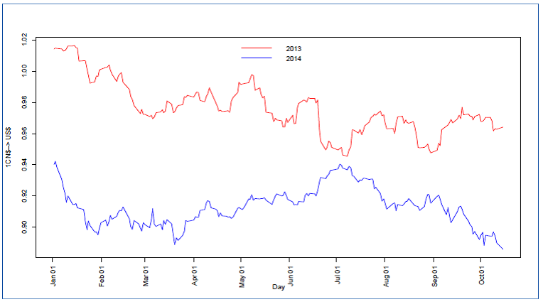 Canadian Dollar in terms of US Dollars, Jan 2 - Oct 15, Source: Bank of Canada
