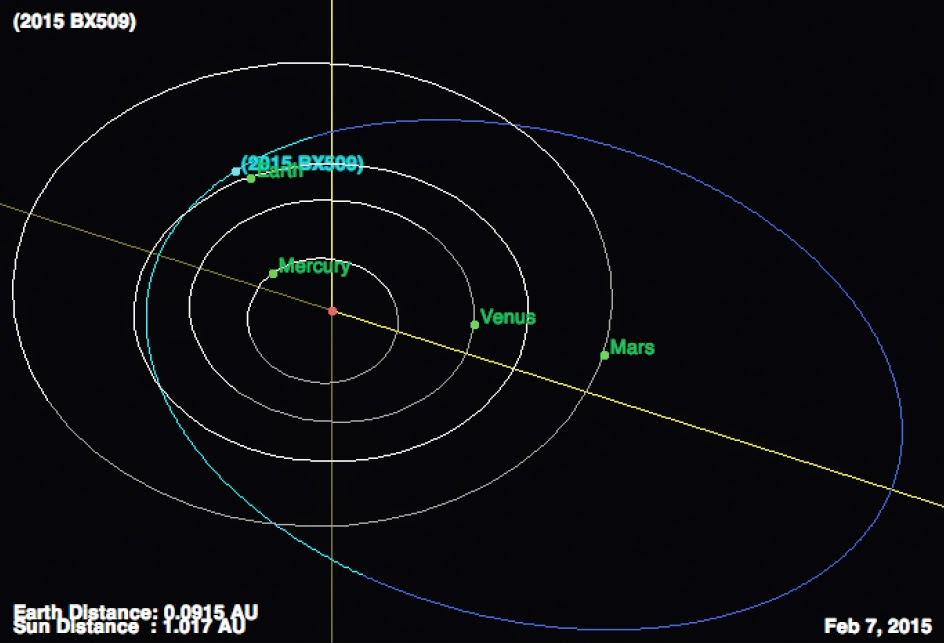 http://sciencythoughts.blogspot.co.uk/2015/02/asteroid-2015-bx509-passes-earth.html